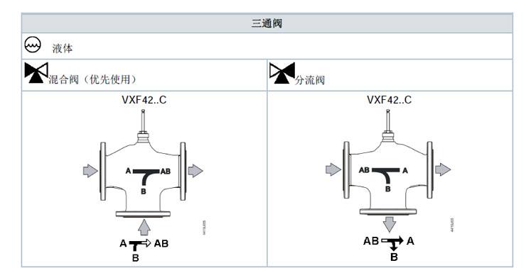 西门子三通阀VXF42设计原理